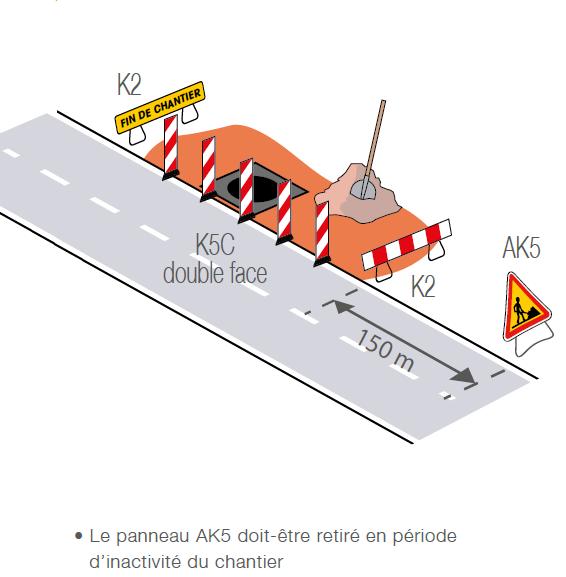 Implantation de signalisation temporaire sur route avec chantier fixe sur accotement - Groupe Self Signal