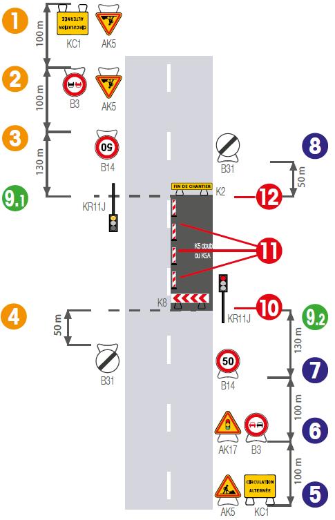 Implantation de signalisation temporaire sur route bidirectionnelle avec circulation alternée - Groupe Self Signal