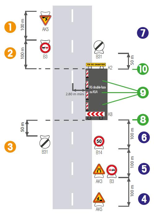 Implantation de signalisation temporaire sur route bidirectionnelle avec deux voies de circulation - Groupe Self Signal