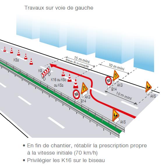 Implantation de signalisation temporaire rue à chaussées séparées - Groupe Self Signal