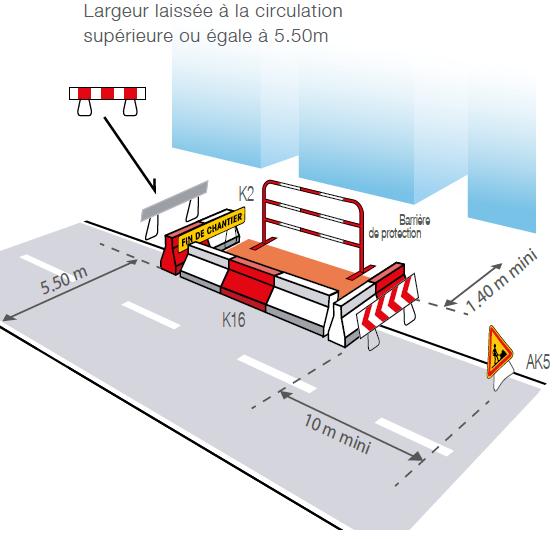 Implantation de signalisation temporaire sur route avec travaux empiétant sur la chaussée - Groupe Self Signal