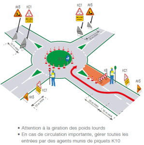 Implantation de signalisation temporaire sur route avec travaux sur giratoire neutralisant une entrée - Groupe Self Signal