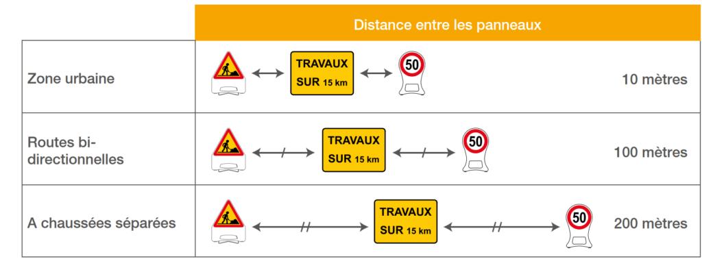Interdistances à respecter entre les panneaux de signalisation temporaire selon leur zone d'implantation  - Groupe Self Signal
