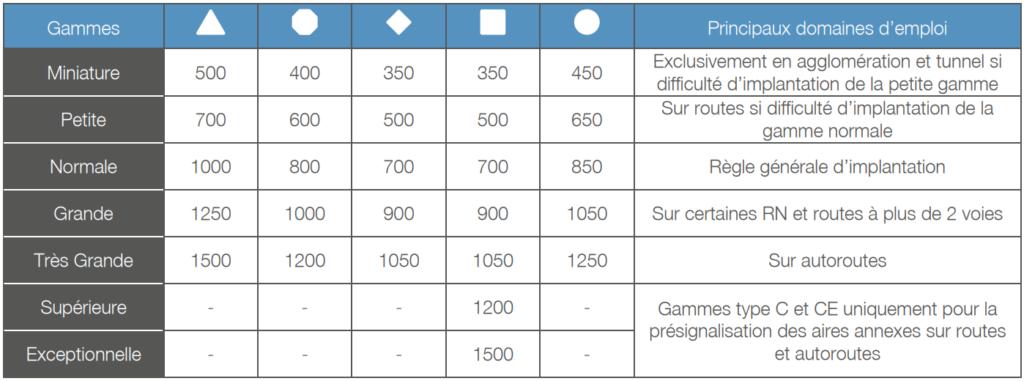 Tableau des dimensions des panneaux de signalisation permanente police, en fonction de leur gamme et de leur domaine d'emploi - Groupe Self Signal