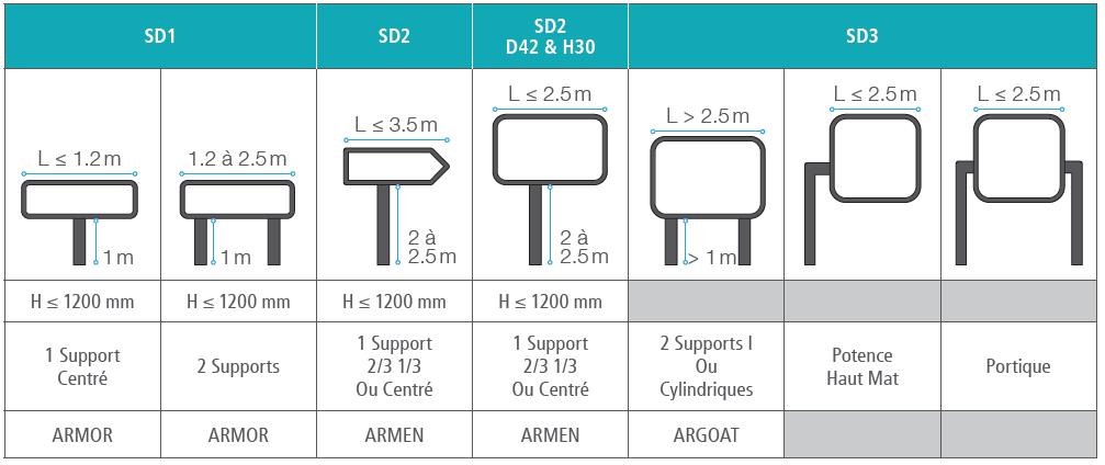 Dimensions et supports pour la signalisation permanente directionnelle ARMEN et ARMOR- Groupe Self Signal